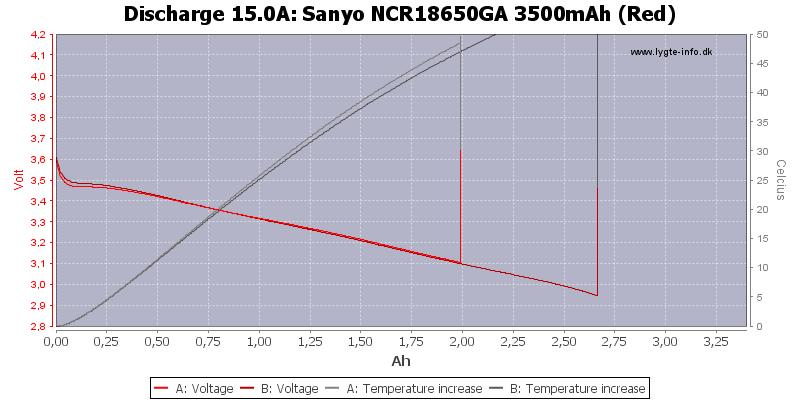 Sanyo%20NCR18650GA%203500mAh%20(Red)-Temp-15.0