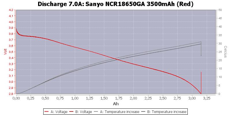 Sanyo%20NCR18650GA%203500mAh%20(Red)-Temp-7.0