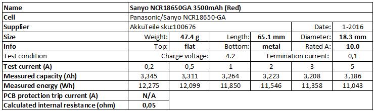 Sanyo%20NCR18650GA%203500mAh%20(Red)-info