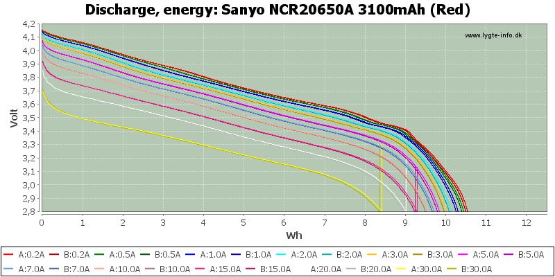 Sanyo%20NCR20650A%203100mAh%20(Red)-Energy