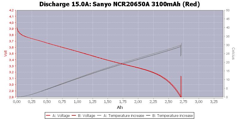 Sanyo%20NCR20650A%203100mAh%20(Red)-Temp-15.0