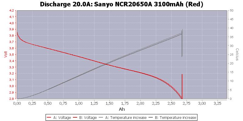 Sanyo%20NCR20650A%203100mAh%20(Red)-Temp-20.0