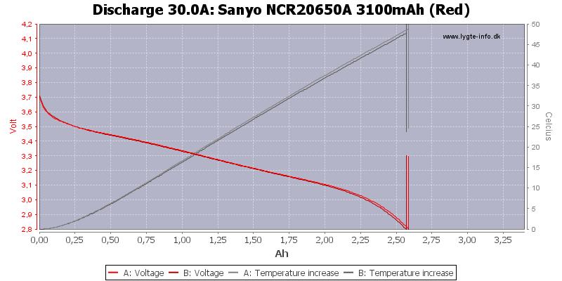 Sanyo%20NCR20650A%203100mAh%20(Red)-Temp-30.0