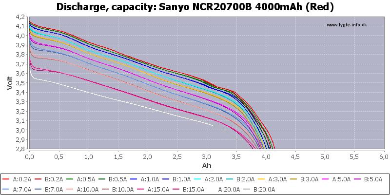 Sanyo%20NCR20700B%204000mAh%20(Red)-Capacity