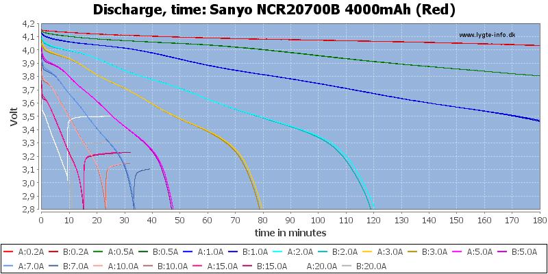 Sanyo%20NCR20700B%204000mAh%20(Red)-CapacityTime
