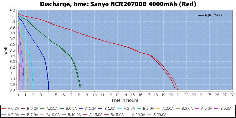 Sanyo%20NCR20700B%204000mAh%20(Red)-CapacityTimeHours