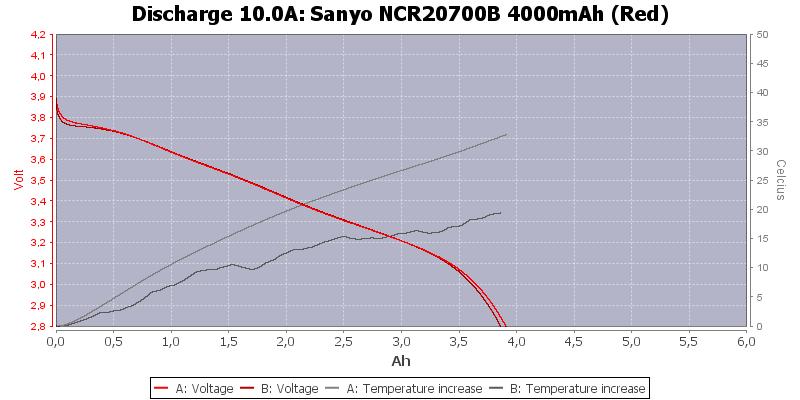 Sanyo%20NCR20700B%204000mAh%20(Red)-Temp-10.0