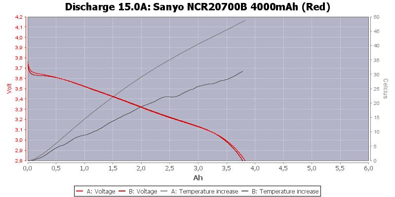 Sanyo%20NCR20700B%204000mAh%20(Red)-Temp-15.0