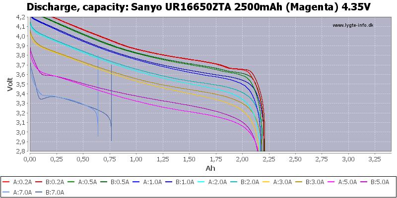 Sanyo%20UR16650ZTA%202500mAh%20(Magenta)%204.35V-Capacity