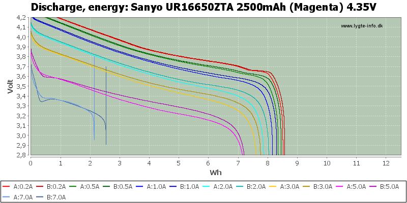Sanyo%20UR16650ZTA%202500mAh%20(Magenta)%204.35V-Energy