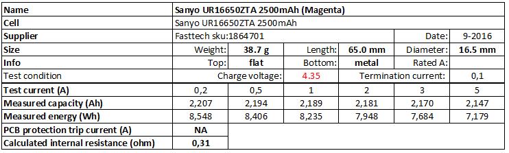 Sanyo%20UR16650ZTA%202500mAh%20(Magenta)%204.35V-info