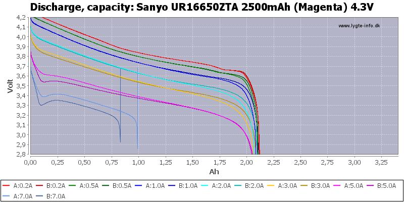 Sanyo%20UR16650ZTA%202500mAh%20(Magenta)%204.3V-Capacity