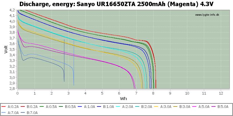 Sanyo%20UR16650ZTA%202500mAh%20(Magenta)%204.3V-Energy