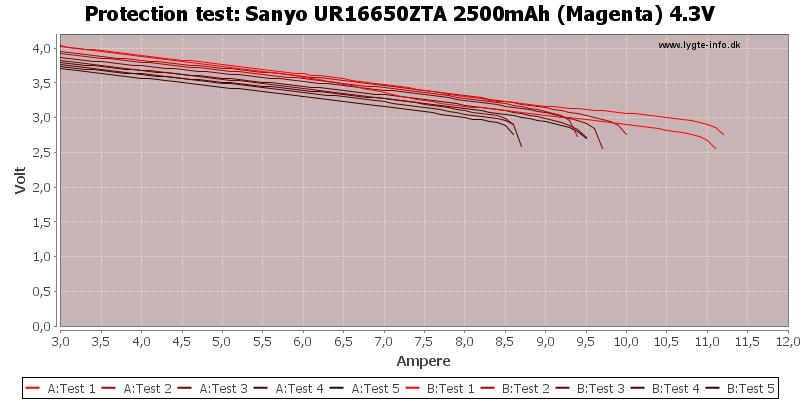 Sanyo%20UR16650ZTA%202500mAh%20(Magenta)%204.3V-TripCurrent