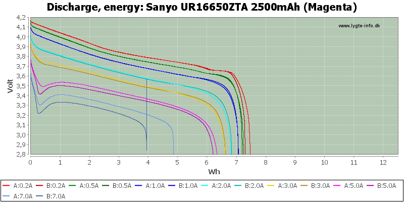 Sanyo%20UR16650ZTA%202500mAh%20(Magenta)-Energy