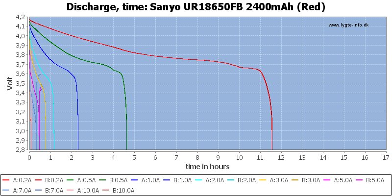 Sanyo%20UR18650FB%202400mAh%20(Red)-CapacityTimeHours