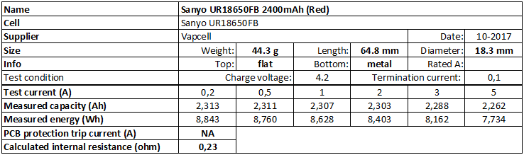 Sanyo%20UR18650FB%202400mAh%20(Red)-info