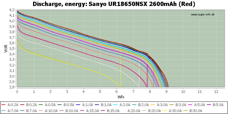 Sanyo%20UR18650NSX%202600mAh%20(Red)-Energy