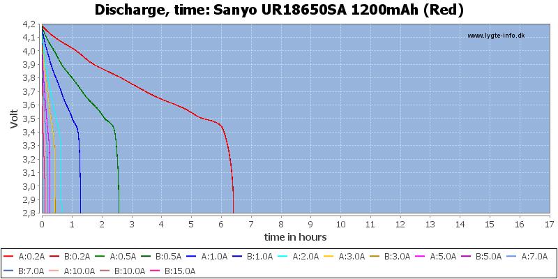 Sanyo%20UR18650SA%201200mAh%20(Red)-CapacityTimeHours