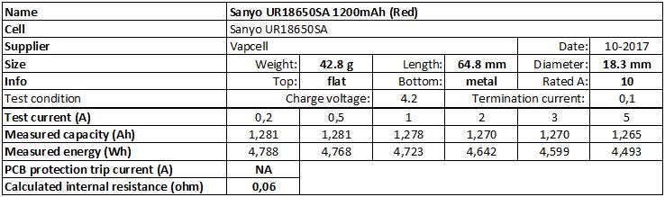 Sanyo%20UR18650SA%201200mAh%20(Red)-info