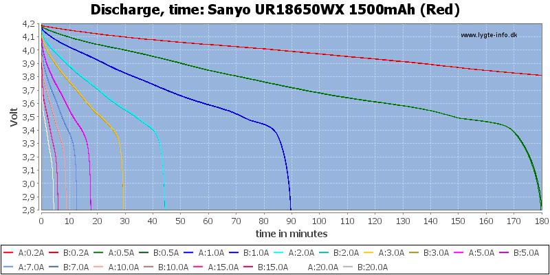 Sanyo%20UR18650WX%201500mAh%20(Red)-CapacityTime