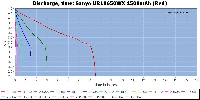 Sanyo%20UR18650WX%201500mAh%20(Red)-CapacityTimeHours