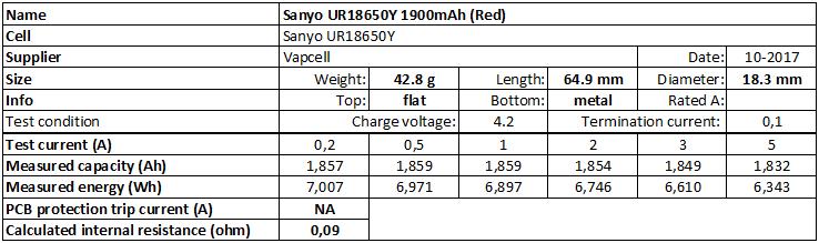 Sanyo%20UR18650Y%201900mAh%20(Red)-info
