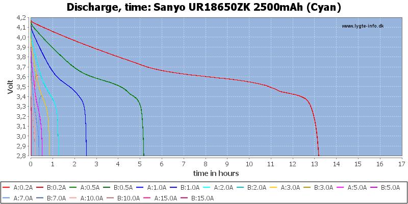Sanyo%20UR18650ZK%202500mAh%20(Cyan)-CapacityTimeHours