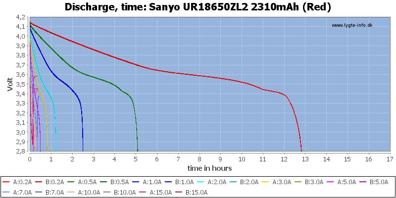 Sanyo%20UR18650ZL2%202310mAh%20(Red)-CapacityTimeHours