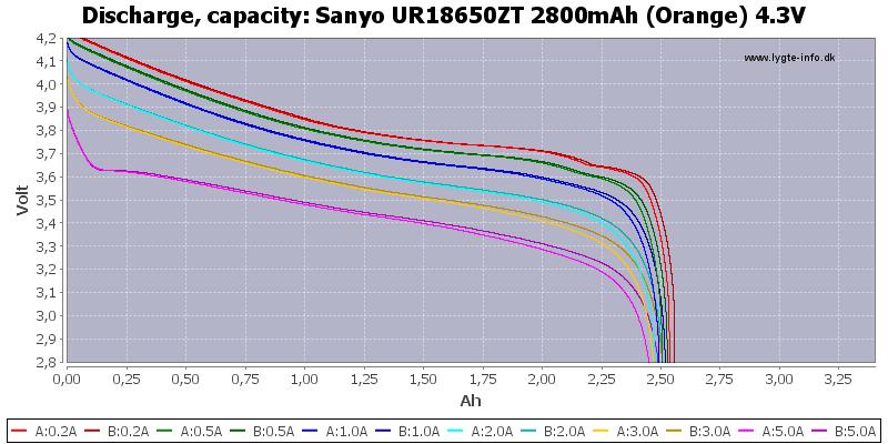 Sanyo%20UR18650ZT%202800mAh%20(Orange)%204.3V-Capacity