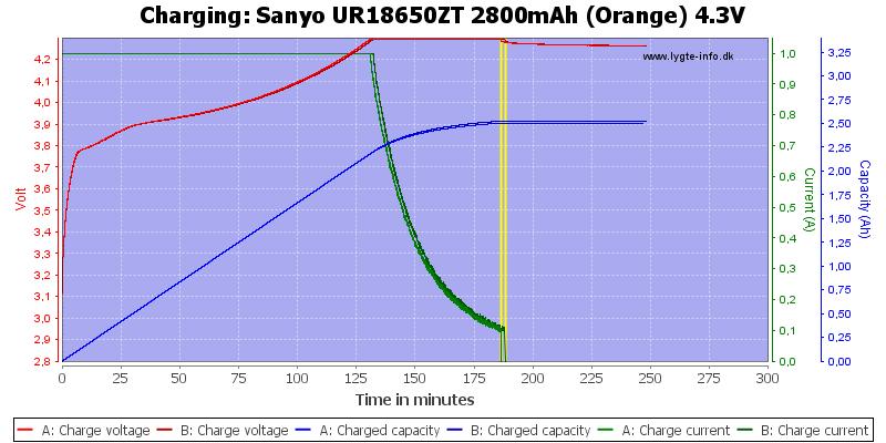 Sanyo%20UR18650ZT%202800mAh%20(Orange)%204.3V-Charge