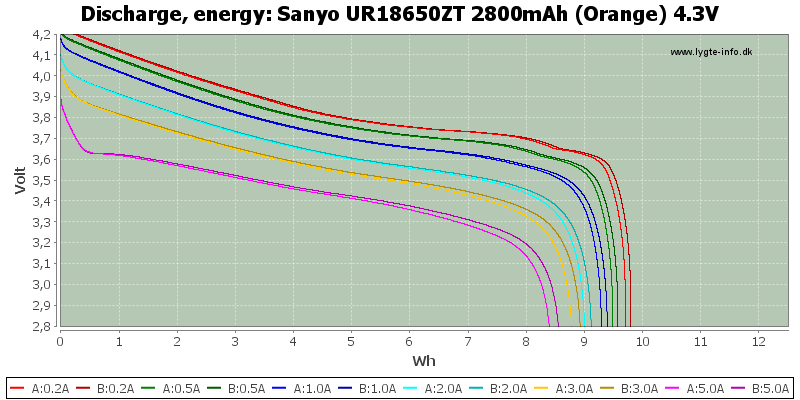 Sanyo%20UR18650ZT%202800mAh%20(Orange)%204.3V-Energy