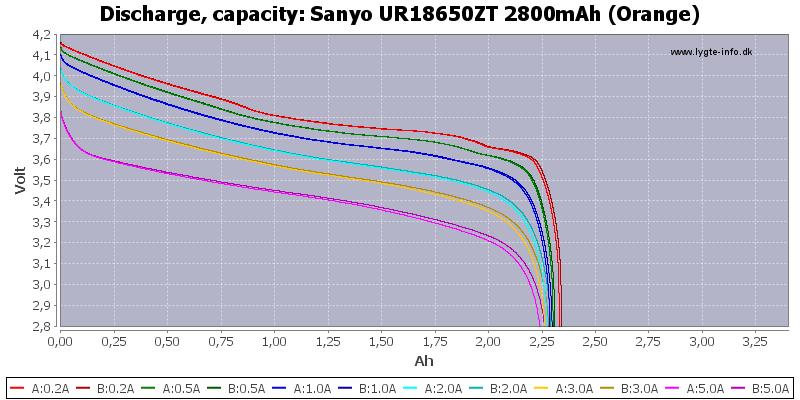 Sanyo%20UR18650ZT%202800mAh%20(Orange)-Capacity