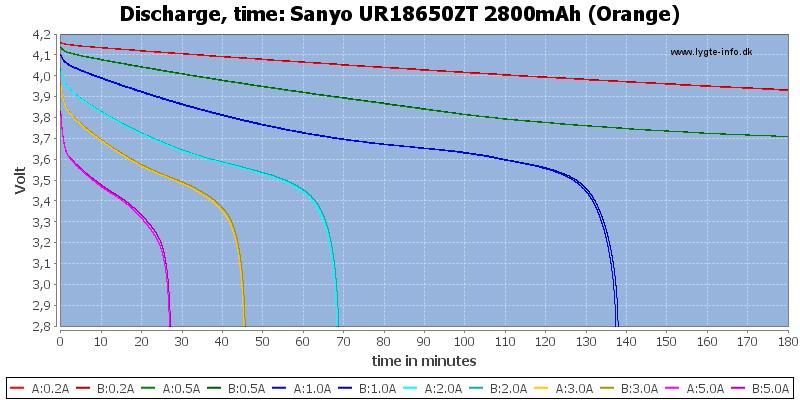 Sanyo%20UR18650ZT%202800mAh%20(Orange)-CapacityTime