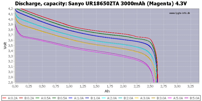 Sanyo%20UR18650ZTA%203000mAh%20(Magenta)%204.3V-Capacity