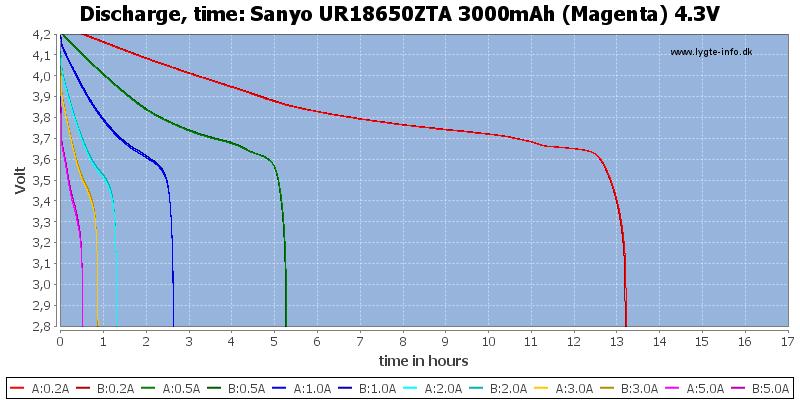 Sanyo%20UR18650ZTA%203000mAh%20(Magenta)%204.3V-CapacityTimeHours