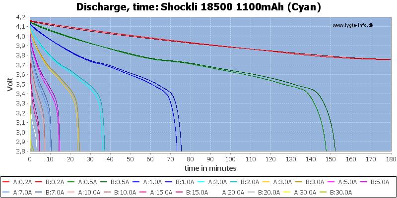 Shockli%2018500%201100mAh%20(Cyan)-CapacityTime