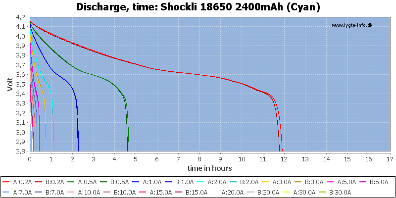 Shockli%2018650%202400mAh%20(Cyan)-CapacityTimeHours