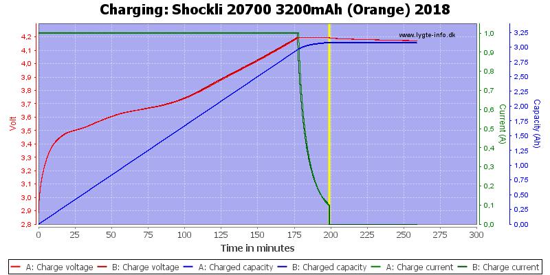 Shockli%2020700%203200mAh%20(Orange)%202018-Charge