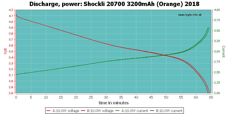 Shockli%2020700%203200mAh%20(Orange)%202018-PowerLoadTime