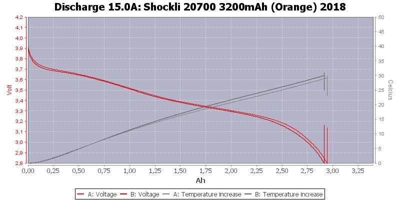 Shockli%2020700%203200mAh%20(Orange)%202018-Temp-15.0