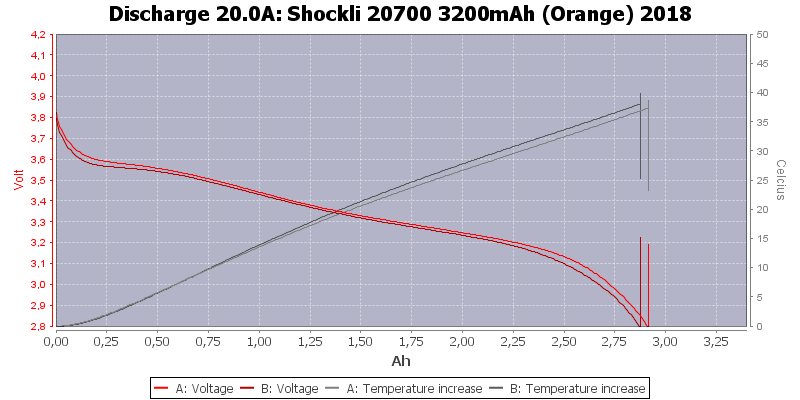 Shockli%2020700%203200mAh%20(Orange)%202018-Temp-20.0