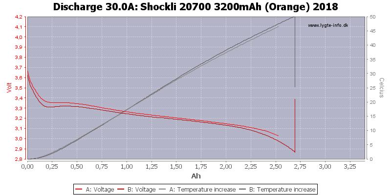 Shockli%2020700%203200mAh%20(Orange)%202018-Temp-30.0
