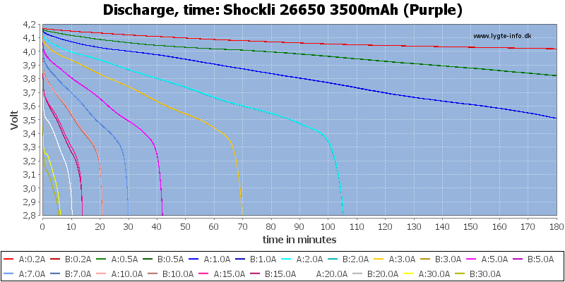 Shockli%2026650%203500mAh%20(Purple)-CapacityTime