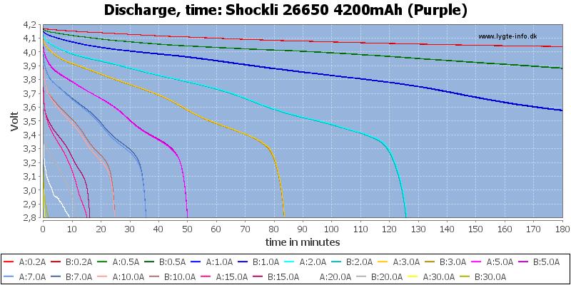 Shockli%2026650%204200mAh%20(Purple)-CapacityTime