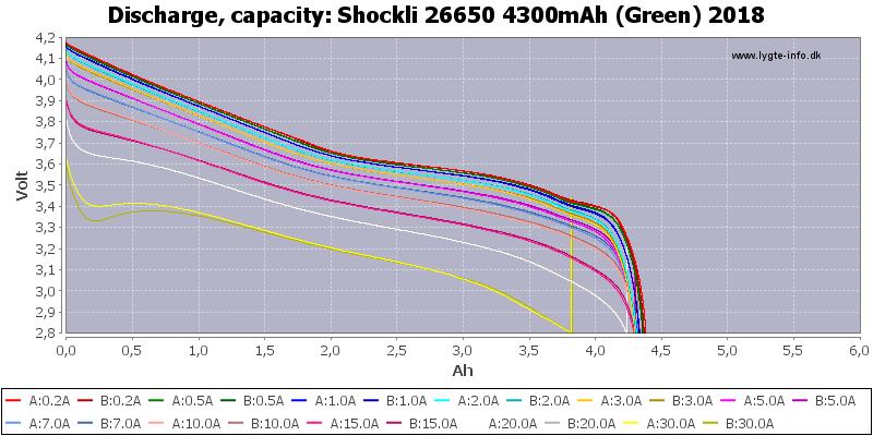 Shockli%2026650%204300mAh%20(Green)%202018-Capacity