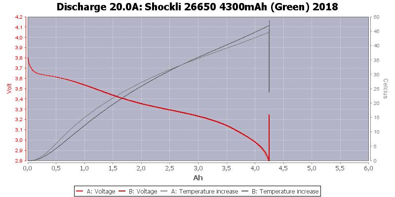 Shockli%2026650%204300mAh%20(Green)%202018-Temp-20.0