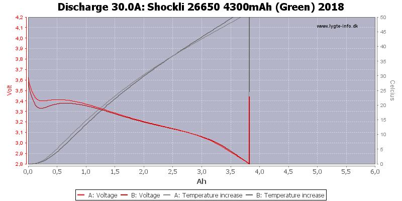 Shockli%2026650%204300mAh%20(Green)%202018-Temp-30.0