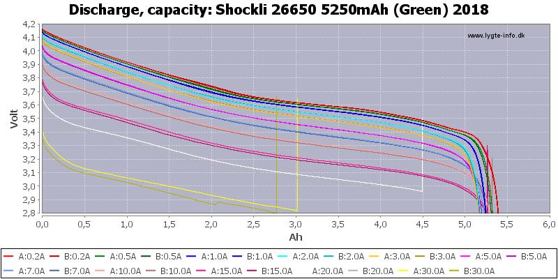 Shockli%2026650%205250mAh%20(Green)%202018-Capacity