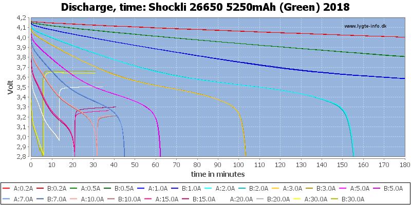 Shockli%2026650%205250mAh%20(Green)%202018-CapacityTime